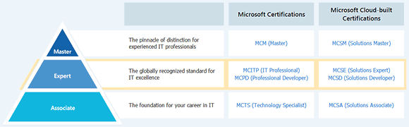 MCSA, MCSE and MCSM Career Certifications