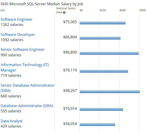 Mta Sql Server Database Fundamentals